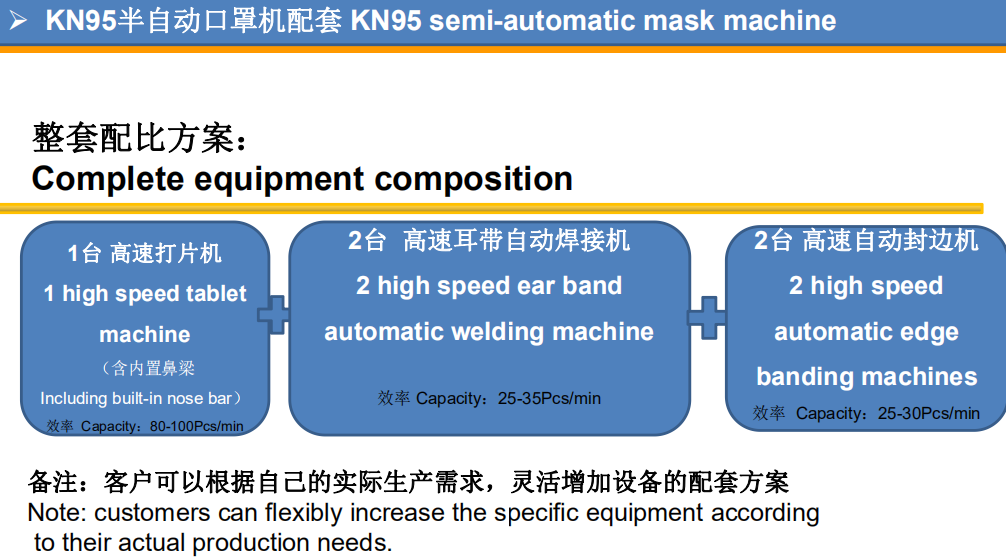PST custom KN95 semi-automatic mask machine suppliers for medical products-8